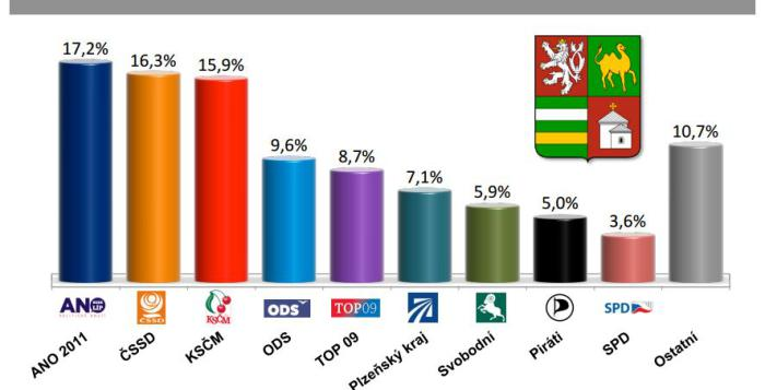krajské volební preference